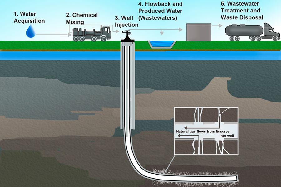 Fracking ¿Es malo para el medio ambiente?